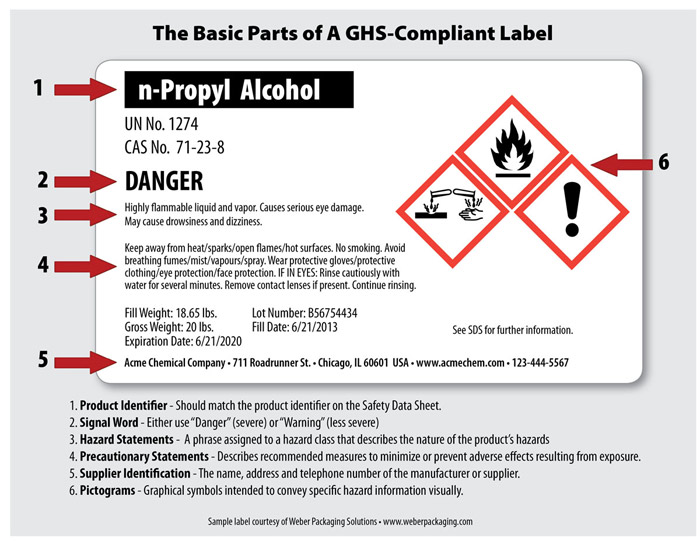 GHS Regulations & Standards | Seton Resource Center